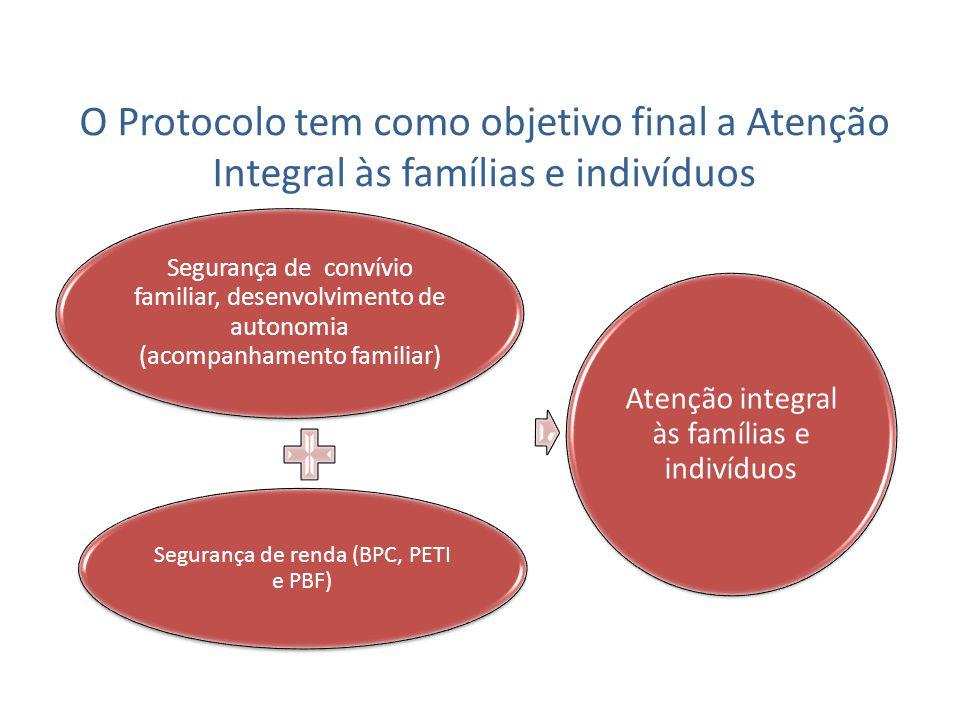 Segurança de convívio familiar, desenvolvimento de autonomia (acompanhamento familiar) Segurança de renda (BPC, PETI e PBF) Atenção integral às famíli