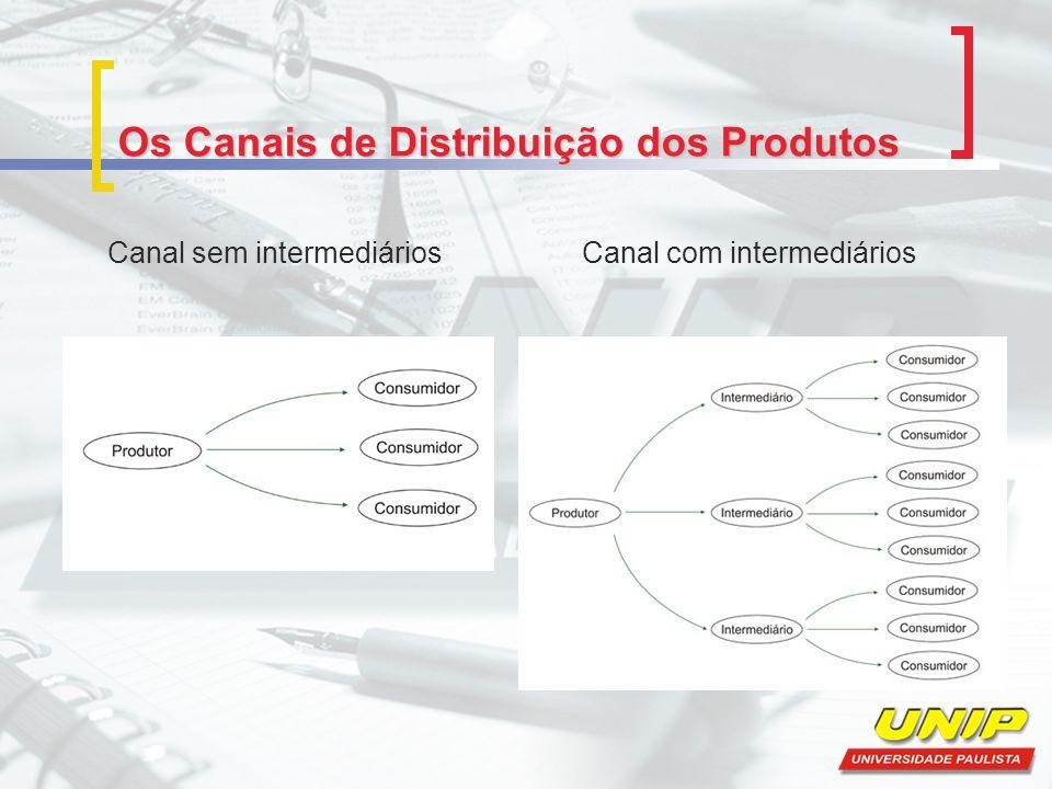Os Canais de Distribuição dos Produtos Canal sem intermediários Canal com intermediários