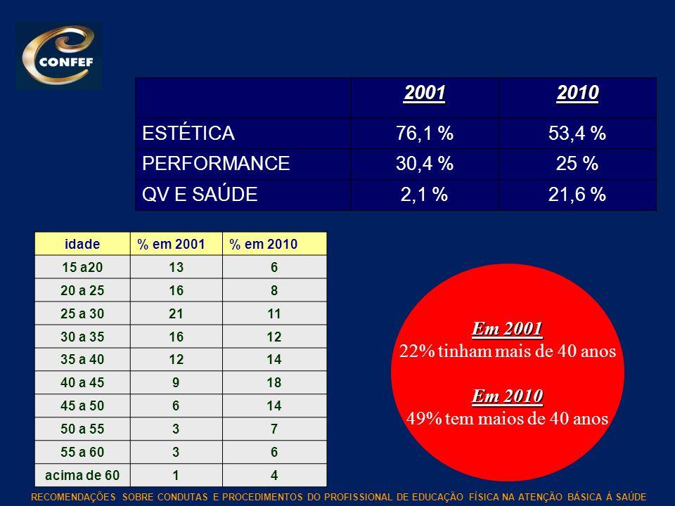 RECOMENDAÇÕES SOBRE CONDUTAS E PROCEDIMENTOS DO PROFISSIONAL DE EDUCAÇÃO FÍSICA NA ATENÇÃO BÁSICA À SAÚDE 20012010 ESTÉTICA76,1 %53,4 % PERFORMANCE30,