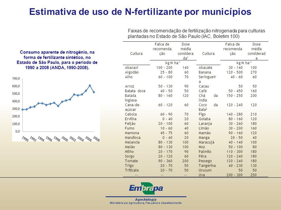 Consumo aparente de nitrogênio, na forma de fertilizante sintético, no Estado de São Paulo, para o período de 1990 a 2008 (ANDA, 1990-2008). Estimativ
