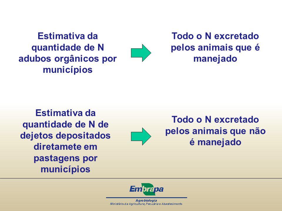 Estimativa da quantidade de N adubos orgânicos por municípios Todo o N excretado pelos animais que é manejado Estimativa da quantidade de N de dejetos
