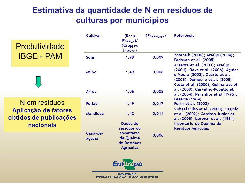 Estimativa da quantidade de N em resíduos de culturas por municípios Produtividade IBGE - PAM N em resíduos Aplicação de fatores obtidos de publicaçõe
