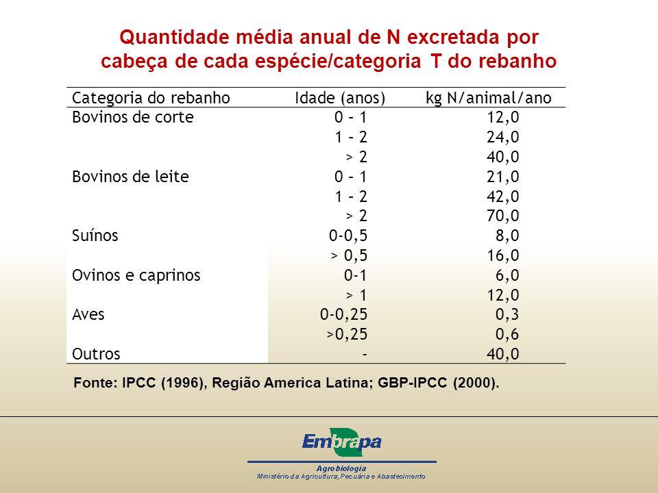 Categoria do rebanhoIdade (anos)kg N/animal/ano Bovinos de corte 0 – 1 12,0 1 – 2 24,0 > 2 40,0 Bovinos de leite 0 – 1 21,0 1 – 2 42,0 > 2 70,0 Suínos