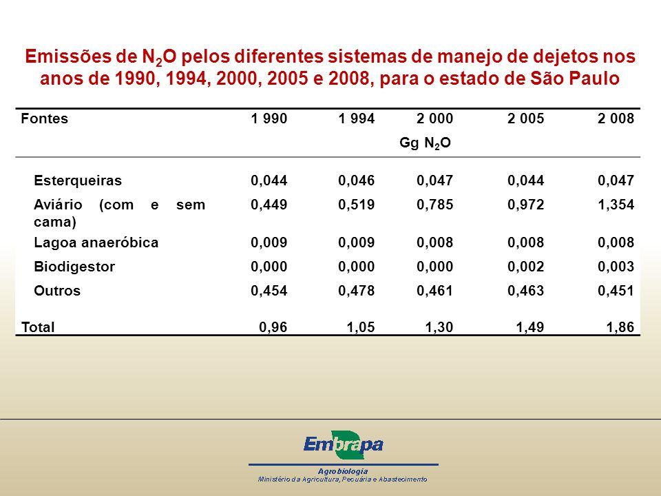 Fontes 1 990 1 994 2 000 2 005 2 008 Gg N 2 O Esterqueiras0,0440,0460,0470,0440,047 Aviário (com e sem cama) 0,4490,5190,7850,9721,354 Lagoa anaeróbic