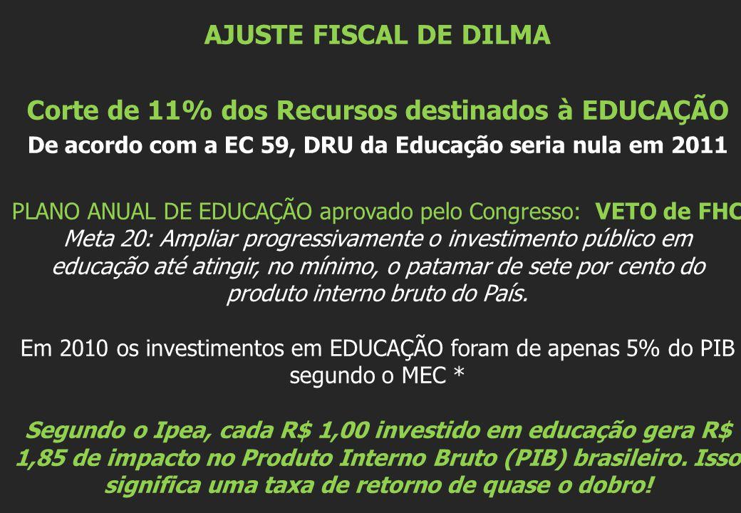 AJUSTE FISCAL DE DILMA Corte de 11% dos Recursos destinados à EDUCAÇÃO De acordo com a EC 59, DRU da Educação seria nula em 2011 PLANO ANUAL DE EDUCAÇ