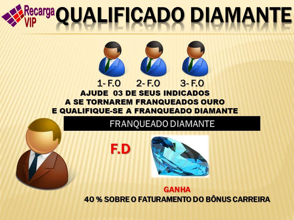 2- F.O 1- F.O 3- F.O AJUDE 03 DE SEUS INDICADOS A SE TORNAREM FRANQUEADOS OURO E QUALIFIQUE-SE A FRANQUEADO DIAMANTE FRANQUEADO DIAMANTE F.D GANHA 40