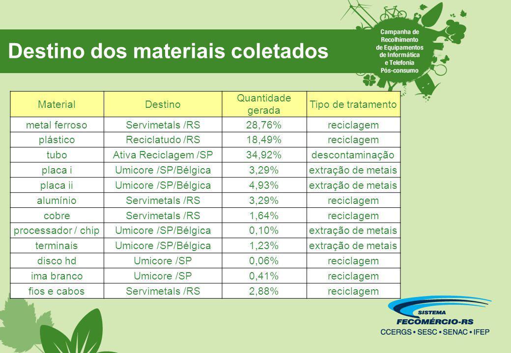Destino dos materiais coletados MaterialDestino Quantidade gerada Tipo de tratamento metal ferrosoServimetals /RS28,76%reciclagem plásticoReciclatudo /RS18,49%reciclagem tuboAtiva Reciclagem /SP34,92%descontaminação placa iUmicore /SP/Bélgica3,29%extração de metais placa iiUmicore /SP/Bélgica4,93%extração de metais alumínioServimetals /RS3,29%reciclagem cobreServimetals /RS1,64%reciclagem processador / chipUmicore /SP/Bélgica0,10%extração de metais terminaisUmicore /SP/Bélgica1,23%extração de metais disco hdUmicore /SP0,06%reciclagem ima brancoUmicore /SP0,41%reciclagem fios e cabosServimetals /RS2,88%reciclagem