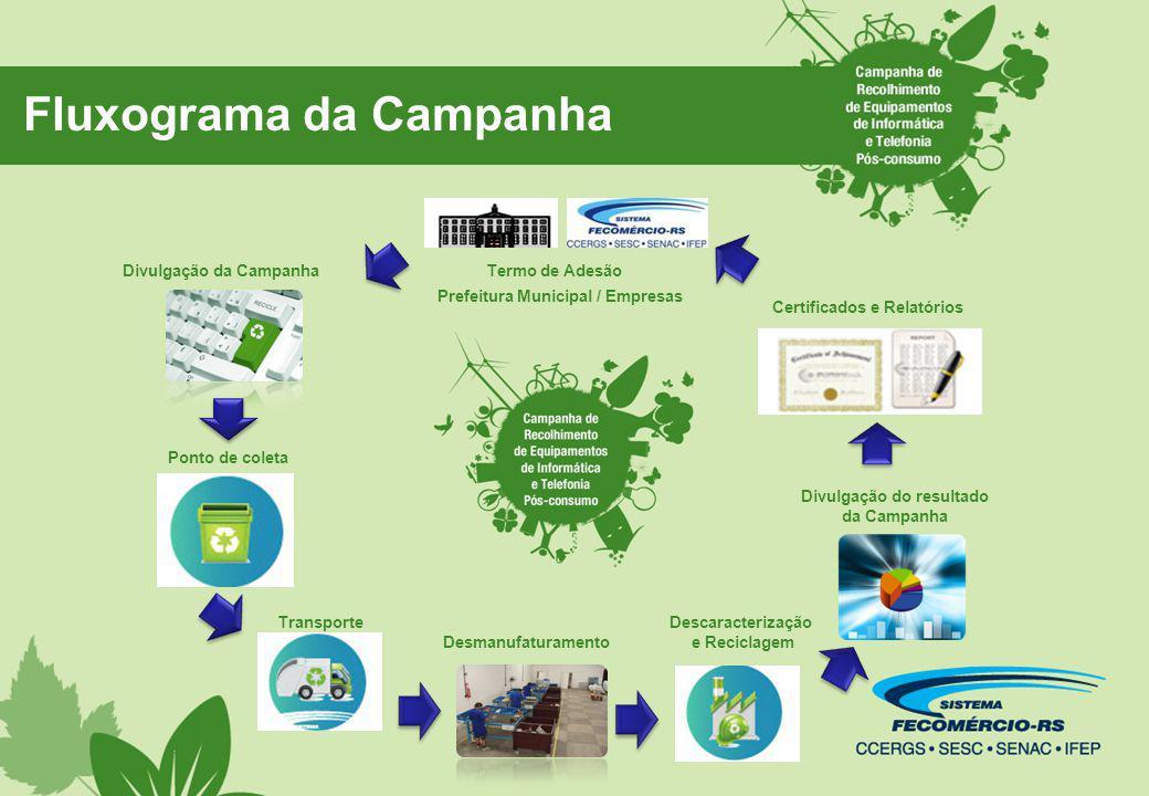 Fluxograma da Campanha Termo de Adesão Prefeitura Municipal / Empresas Divulgação da Campanha Desmanufaturamento Descaracterização e Reciclagem Certif