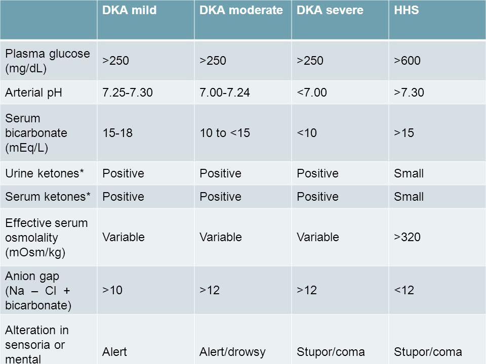 Cetoacidose Diabética Rita Santos, Anabela Martins DKA mildDKA moderateDKA severeHHS Plasma glucose (mg/dL) >250 >600 Arterial pH7.25-7.307.00-7.24<7.