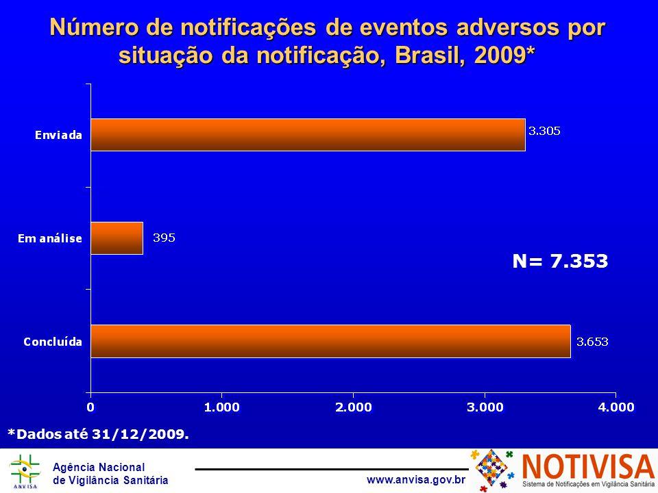 Agência Nacional de Vigilância Sanitária www.anvisa.gov.br Número de notificações de eventos adversos por situação da notificação, Brasil, 2009* N= 7.