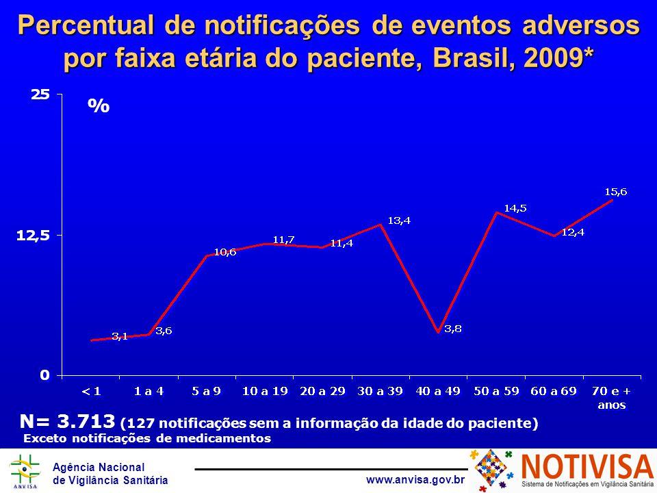 Agência Nacional de Vigilância Sanitária www.anvisa.gov.br Percentual de notificações de eventos adversos por faixa etária do paciente, Brasil, 2009*