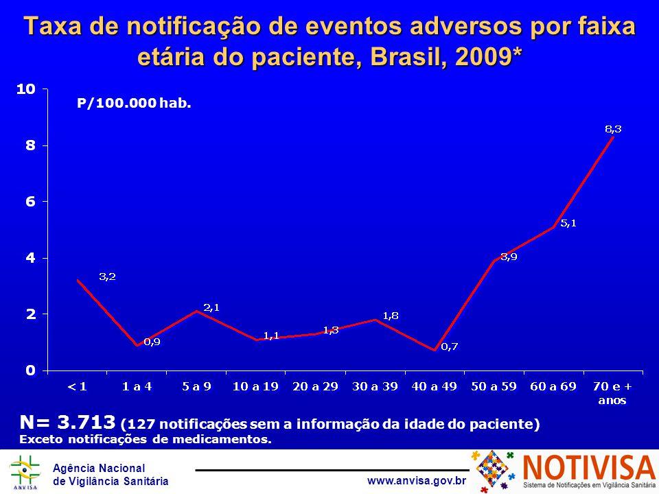 Agência Nacional de Vigilância Sanitária www.anvisa.gov.br Taxa de notificação de eventos adversos por faixa etária do paciente, Brasil, 2009* Exceto