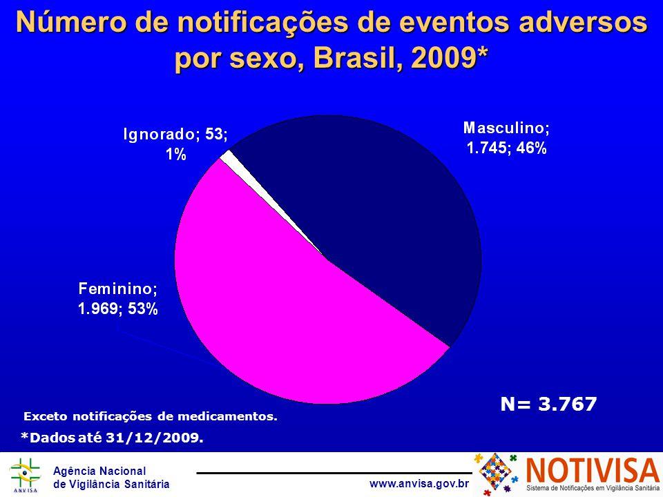 Agência Nacional de Vigilância Sanitária www.anvisa.gov.br Número de notificações de eventos adversos por sexo, Brasil, 2009* N= 3.767 Exceto notifica