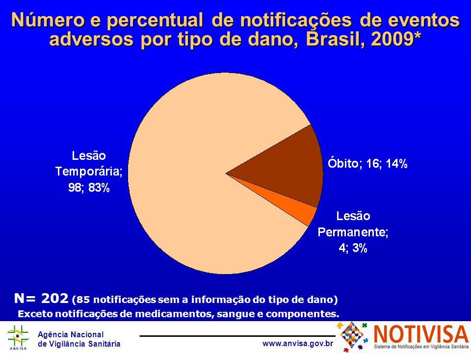 Agência Nacional de Vigilância Sanitária www.anvisa.gov.br Exceto notificações de medicamentos, sangue e componentes. Número e percentual de notificaç