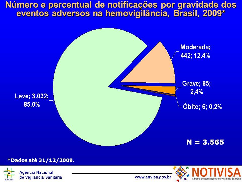 Agência Nacional de Vigilância Sanitária www.anvisa.gov.br N = 3.565 Número e percentual de notificações por gravidade dos eventos adversos na hemovig