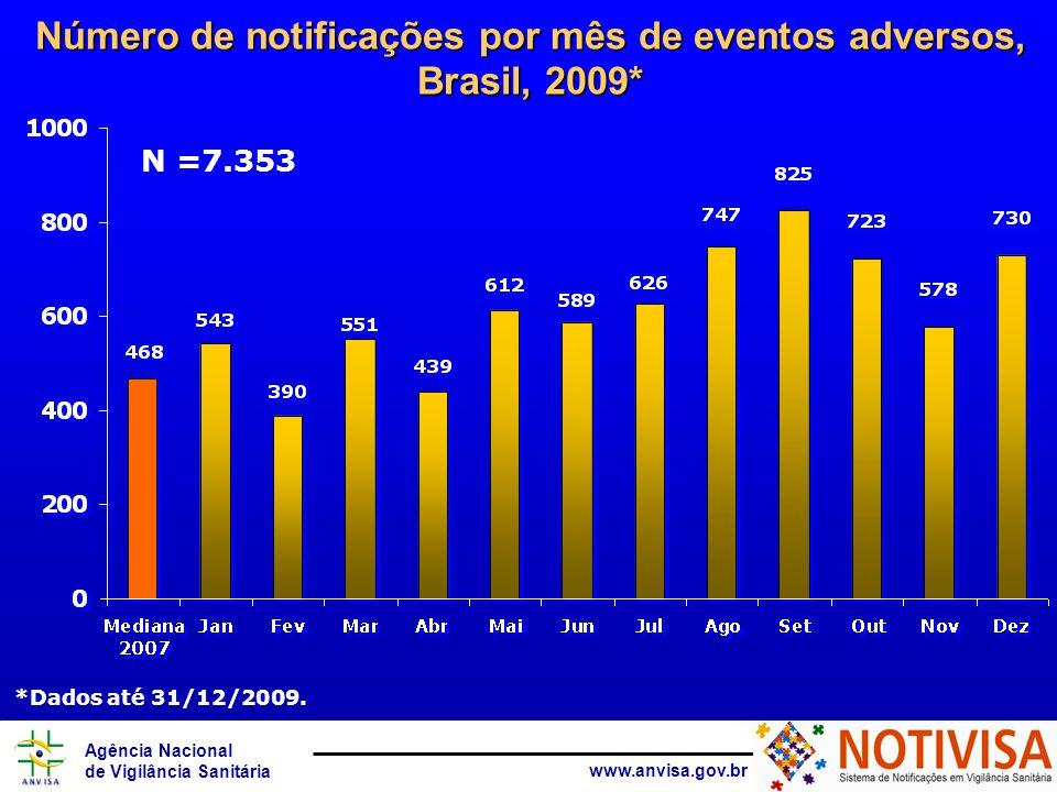 Agência Nacional de Vigilância Sanitária www.anvisa.gov.br Número de notificações por mês de eventos adversos, Brasil, 2009* N =7.353 *Dados até 31/12