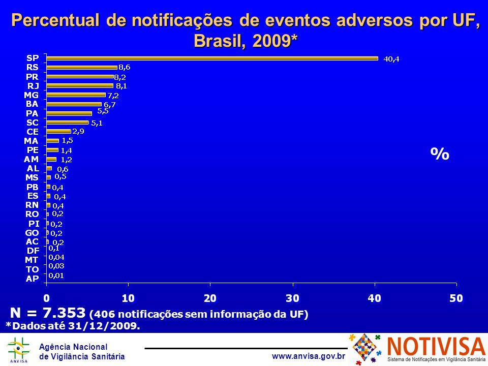 Agência Nacional de Vigilância Sanitária www.anvisa.gov.br N = 3.565 Número e percentual de notificações por gravidade dos eventos adversos na hemovigilância, Brasil, 2009* *Dados até 31/12/2009.