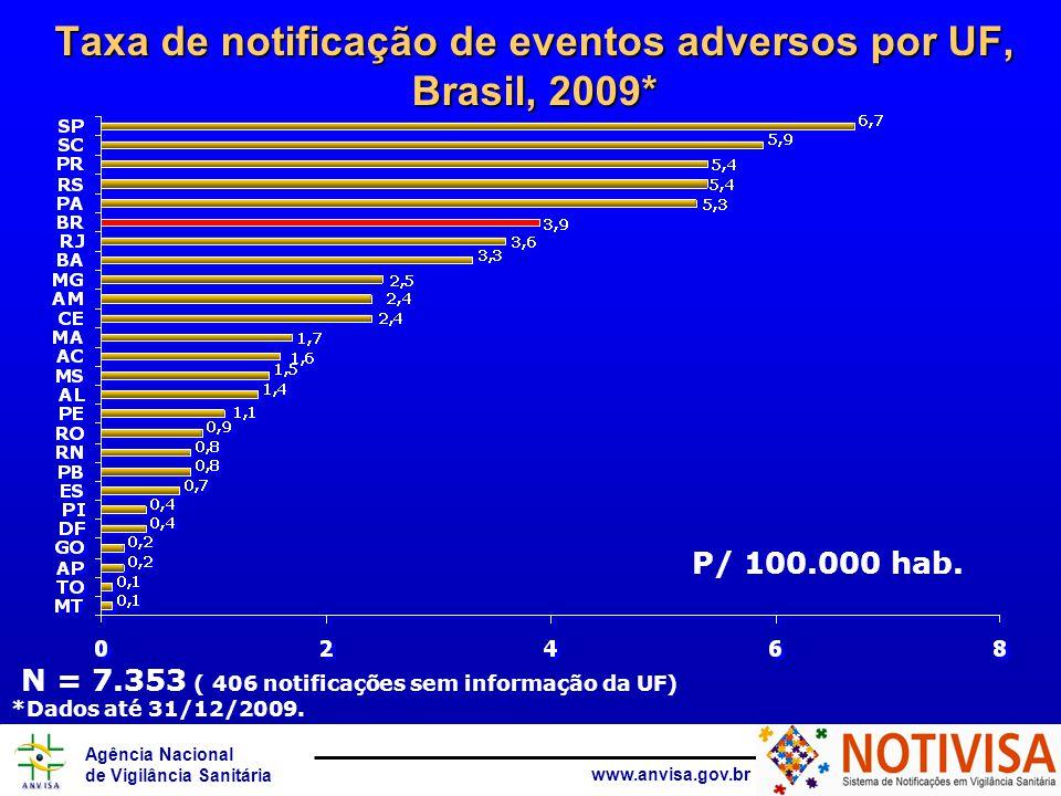 Agência Nacional de Vigilância Sanitária www.anvisa.gov.br N = 7.353 ( 406 notificações sem informação da UF) *Dados até 31/12/2009. Taxa de notificaç