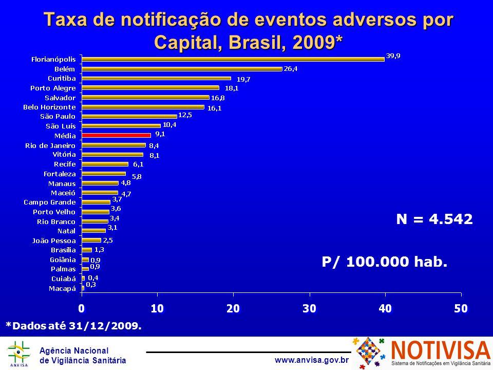 Agência Nacional de Vigilância Sanitária www.anvisa.gov.br Taxa de notificação de eventos adversos por Capital, Brasil, 2009* P/ 100.000 hab. *Dados a