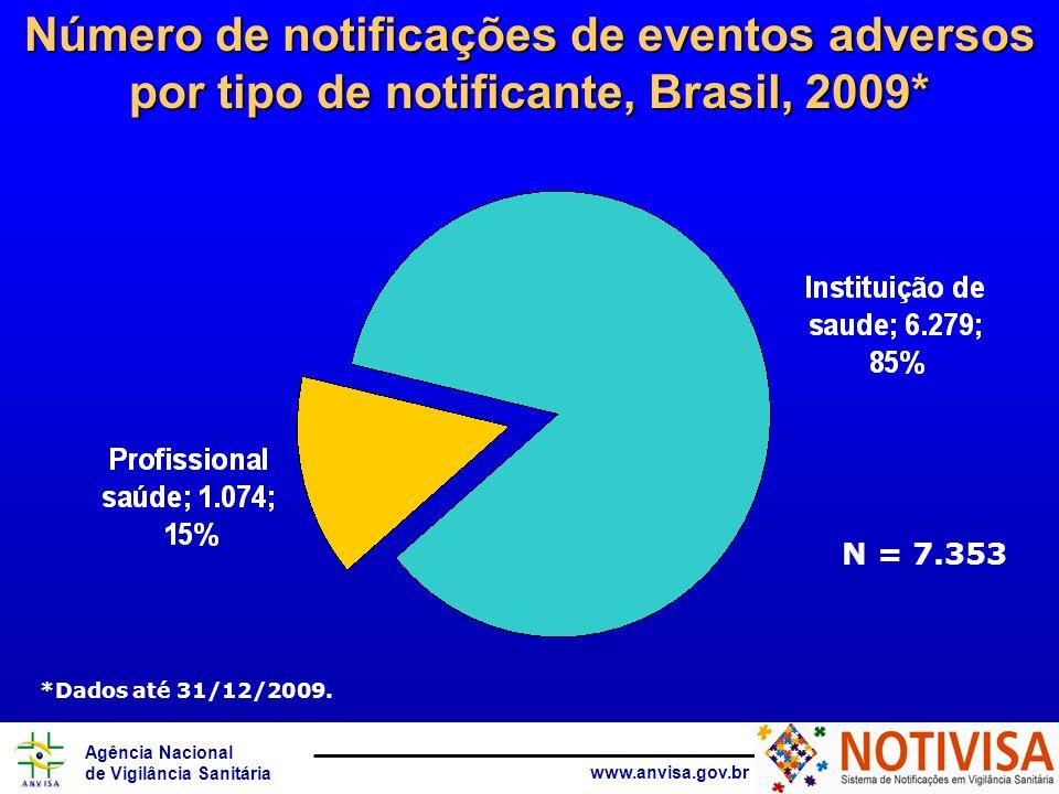 Agência Nacional de Vigilância Sanitária www.anvisa.gov.br Tipo do notificante detalhado Percentual de notificações de eventos adversos por tipo detalhado do notificante, Brasil, 2009* % N= 7.353 (1.274 notificações sem a informação do tipo do notificante).