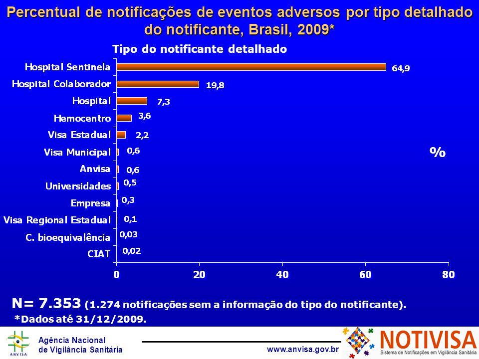Agência Nacional de Vigilância Sanitária www.anvisa.gov.br Número de notificações de eventos adversos por produto motivo, Brasil, 2009* Produto motivo N=7.353 *Dados até 31/12/2009.