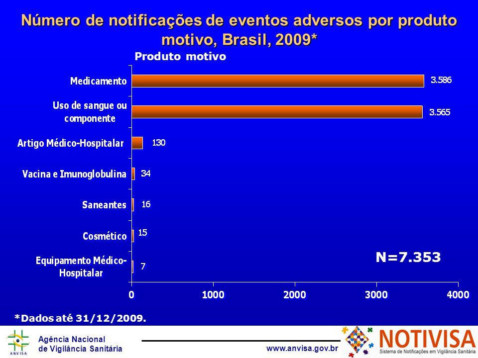 Agência Nacional de Vigilância Sanitária www.anvisa.gov.br Número de notificações de eventos adversos por situação da notificação, Brasil, 2009* N= 7.353 *Dados até 31/12/2009.