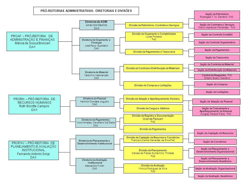 PRÓ-REITORIAS ADMINISTRATIVAS: DIRETORIAS E DIVISÕES PROAF – PRÓ-REITORIA DE ADMINISTRAÇÃO E FINANÇAS Márcia de Souza Bronzeri DA1 Diretoria de ADM Am