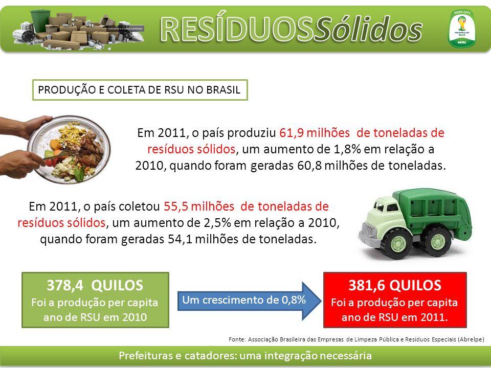 Em 2011, o país produziu 61,9 milhões de toneladas de resíduos sólidos, um aumento de 1,8% em relação a 2010, quando foram geradas 60,8 milhões de toneladas.