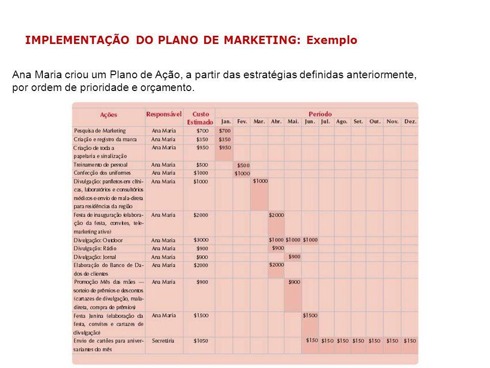 IMPLEMENTAÇÃO DO PLANO DE MARKETING: Exemplo Ana Maria criou um Plano de Ação, a partir das estratégias definidas anteriormente, por ordem de priorida