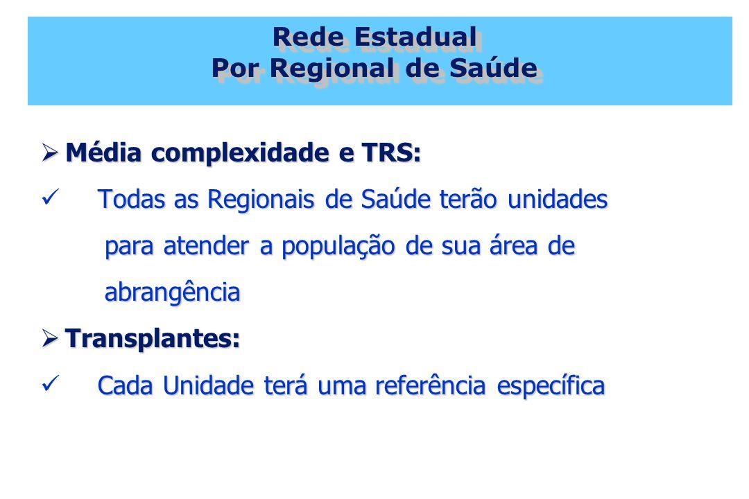 Rede Estadual Por Regional de Saúde Média complexidade e TRS: Média complexidade e TRS: Todas as Regionais de Saúde terão unidades para atender a população de sua área de para atender a população de sua área de abrangência abrangência Transplantes: Transplantes: Cada Unidade terá uma referência específica