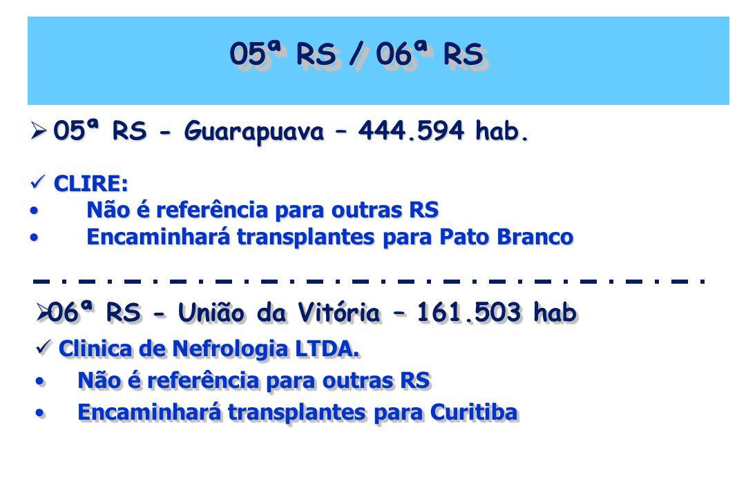 05ª RS / 06ª RS 05ª RS - Guarapuava – 444.594 hab. 05ª RS - Guarapuava – 444.594 hab. CLIRE: CLIRE: Não é referência para outras RS Não é referência p