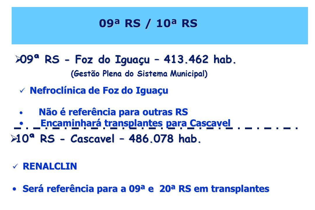 09ª RS / 10ª RS 09ª RS / 10ª RS Nefroclínica de Foz do Iguaçu Nefroclínica de Foz do Iguaçu Não é referência para outras RS Não é referência para outras RS Encaminhará transplantes para Cascavel Encaminhará transplantes para Cascavel 09ª RS - Foz do Iguaçu – 413.462 hab.