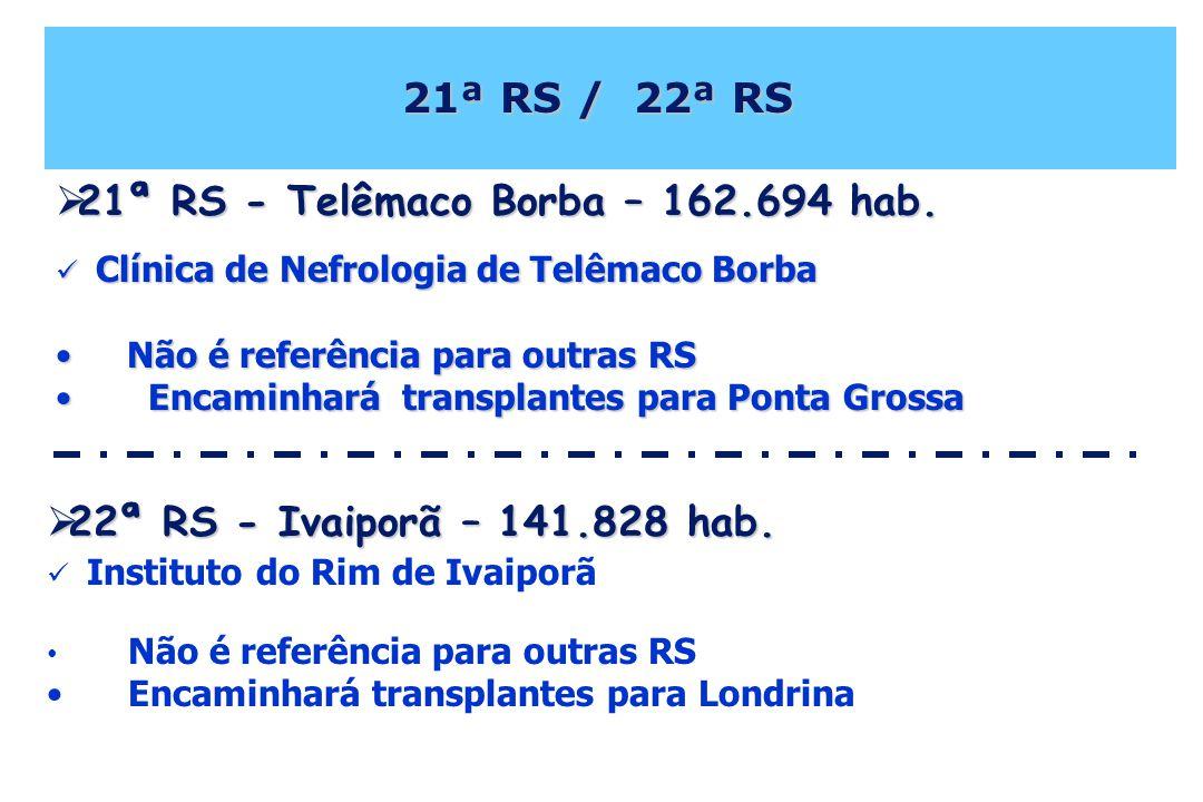 21ª RS / 22ª RS 21ª RS / 22ª RS Clínica de Nefrologia de Telêmaco Borba Clínica de Nefrologia de Telêmaco Borba Não é referência para outras RS Não é referência para outras RS Encaminhará transplantes para Ponta Grossa Encaminhará transplantes para Ponta Grossa 21ª RS - Telêmaco Borba – 162.694 hab.