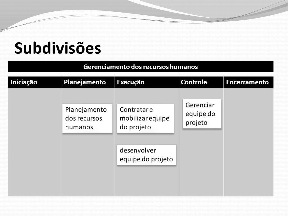 Subdivisões Planejamento de recursos humanos: Identificação e documentação de funções, responsabilidades e relação hierárquicas do projeto, além da criação do plano de gerenciamento de projetos.