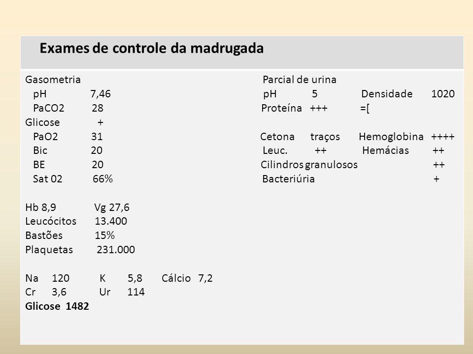 Exames de controle da madrugada Gasometria Parcial de urina pH 7,46 pH 5 Densidade 1020 PaCO2 28 Proteína +++ =[ Glicose + PaO2 31 Cetona traços Hemoglobina ++++ Bic 20 Leuc.