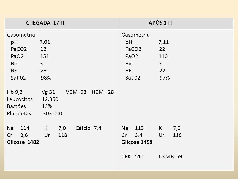 Exames laboratoriais CHEGADA 17 H APÓS 1 H Gasometria pH 7,01 PaCO2 12 PaO2 151 Bic 3 BE -29 Sat 02 98% Hb 9,3 Vg 31 VCM 93 HCM 28 Leucócitos 12.350 Bastões 13% Plaquetas 303.000 Na 114 K 7,0 Cálcio 7,4 Cr 3,6 Ur 118 Glicose 1482 Gasometria pH 7,11 PaCO2 22 PaO2 110 Bic 7 BE -22 Sat 02 97% Na 113 K 7,6 Cr 3,4 Ur 118 Glicose 1458 CPK 512 CKMB 59