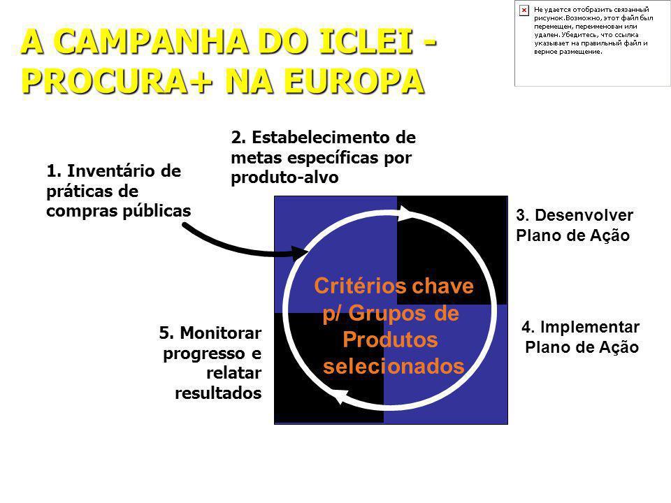 A CAMPANHA DO ICLEI - PROCURA+ NA EUROPA 5. Monitorar progresso e relatar resultados 2.