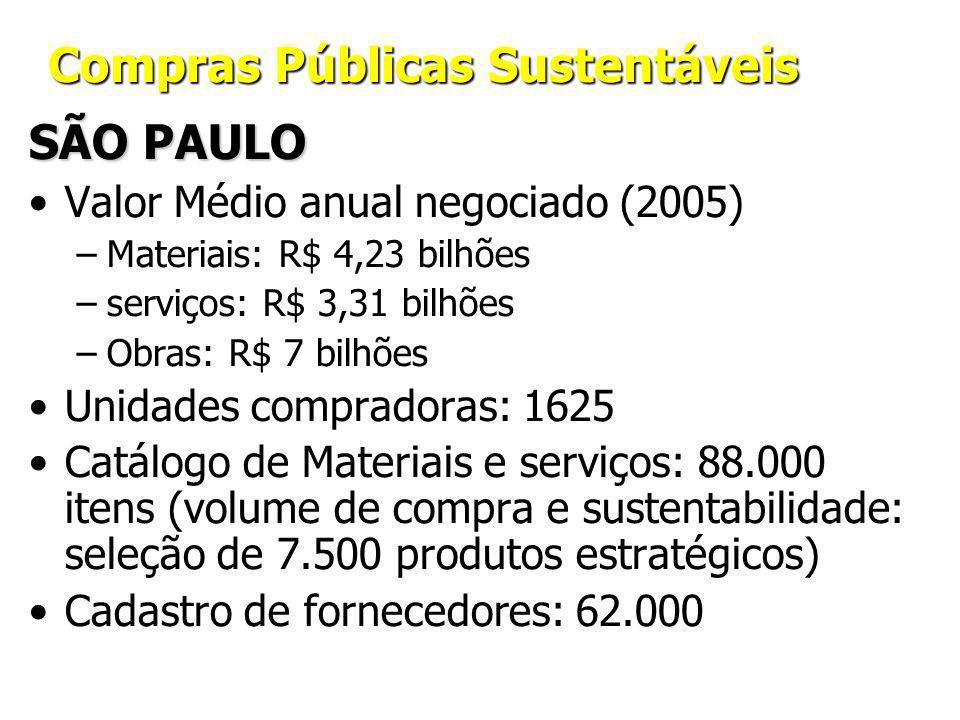 Compras Públicas Sustentáveis SÃO PAULO Valor Médio anual negociado (2005) –Materiais: R$ 4,23 bilhões –serviços: R$ 3,31 bilhões –Obras: R$ 7 bilhões Unidades compradoras: 1625 Catálogo de Materiais e serviços: 88.000 itens (volume de compra e sustentabilidade: seleção de 7.500 produtos estratégicos) Cadastro de fornecedores: 62.000