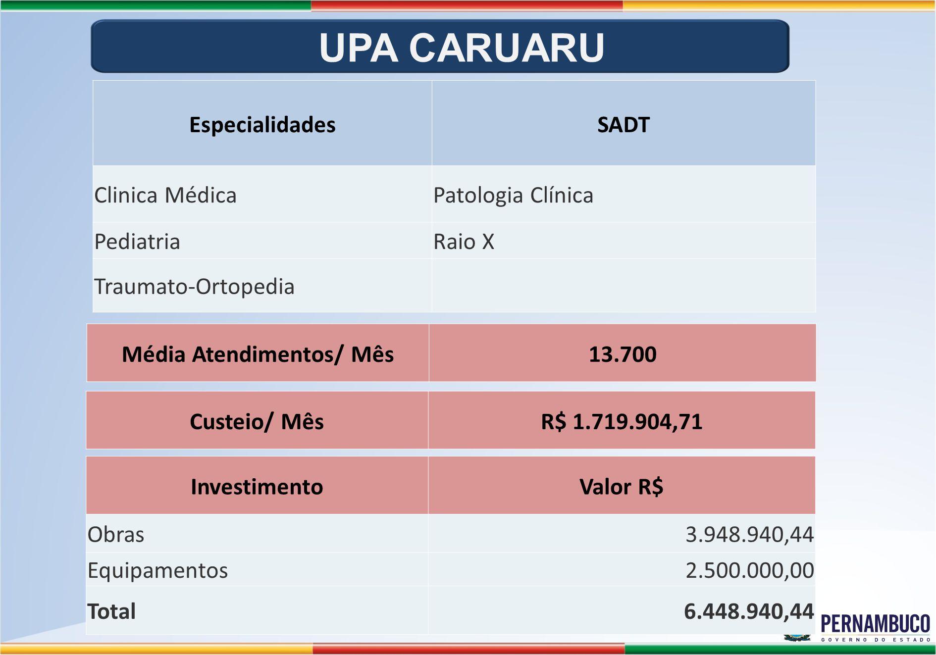EspecialidadesSADT Clinica MédicaPatologia Clínica PediatriaRaio X Traumato-Ortopedia InvestimentoValor R$ Obras3.948.940,44 Equipamentos2.500.000,00 Total6.448.940,44 Média Atendimentos/ Mês13.700 Custeio/ MêsR$ 1.719.904,71 UPA CARUARU