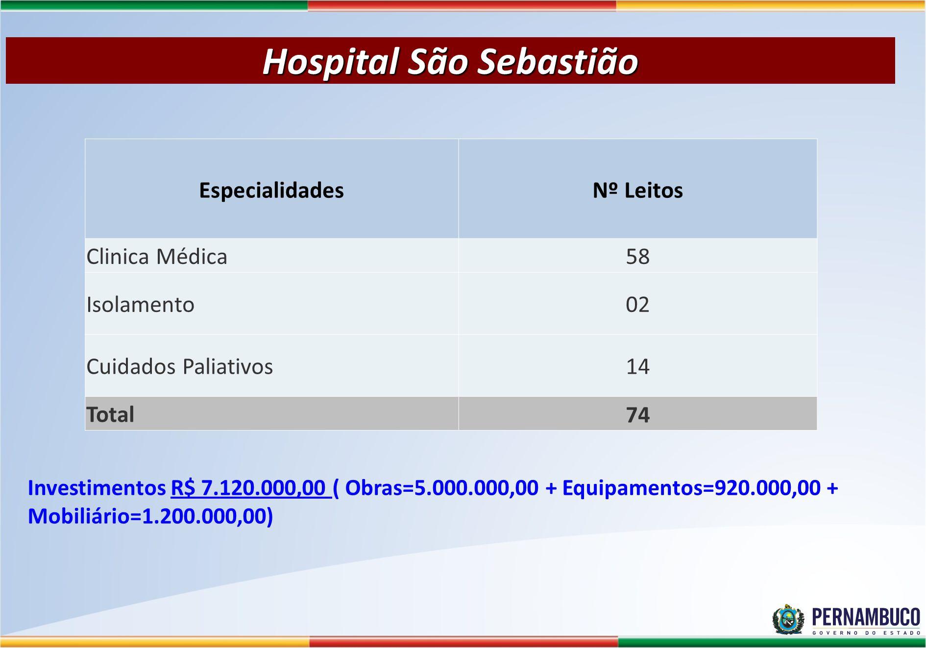 Hospital São Sebastião EspecialidadesNº Leitos Clinica Médica58 Isolamento02 Cuidados Paliativos14 Total74 Investimentos R$ 7.120.000,00 ( Obras=5.000