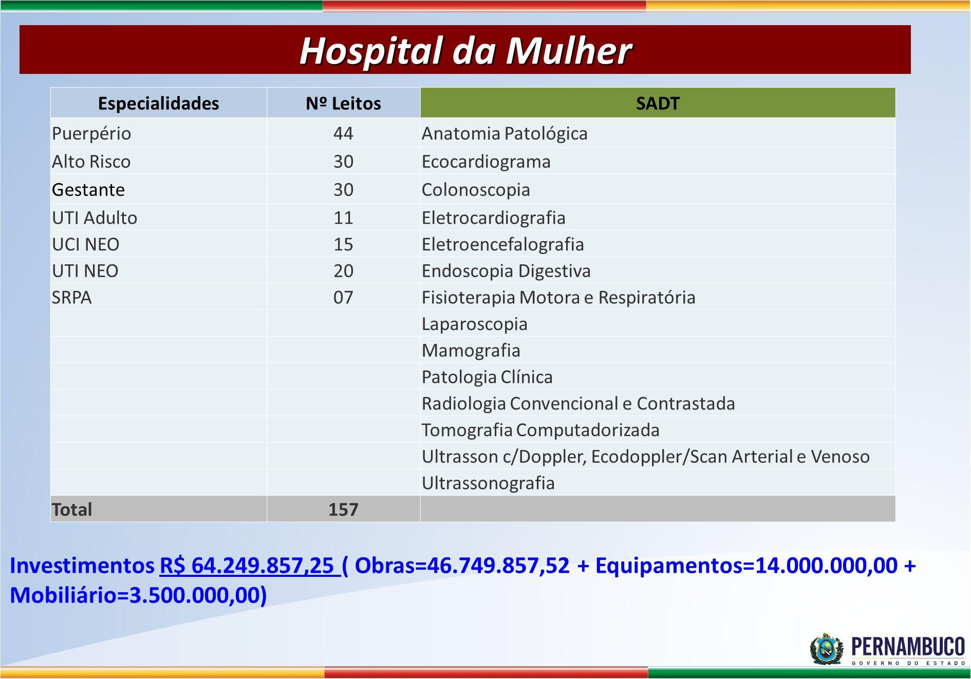 Hospital da Mulher EspecialidadesNº LeitosSADT Puerpério44Anatomia Patológica Alto Risco30Ecocardiograma Gestante30Colonoscopia UTI Adulto11Eletrocard