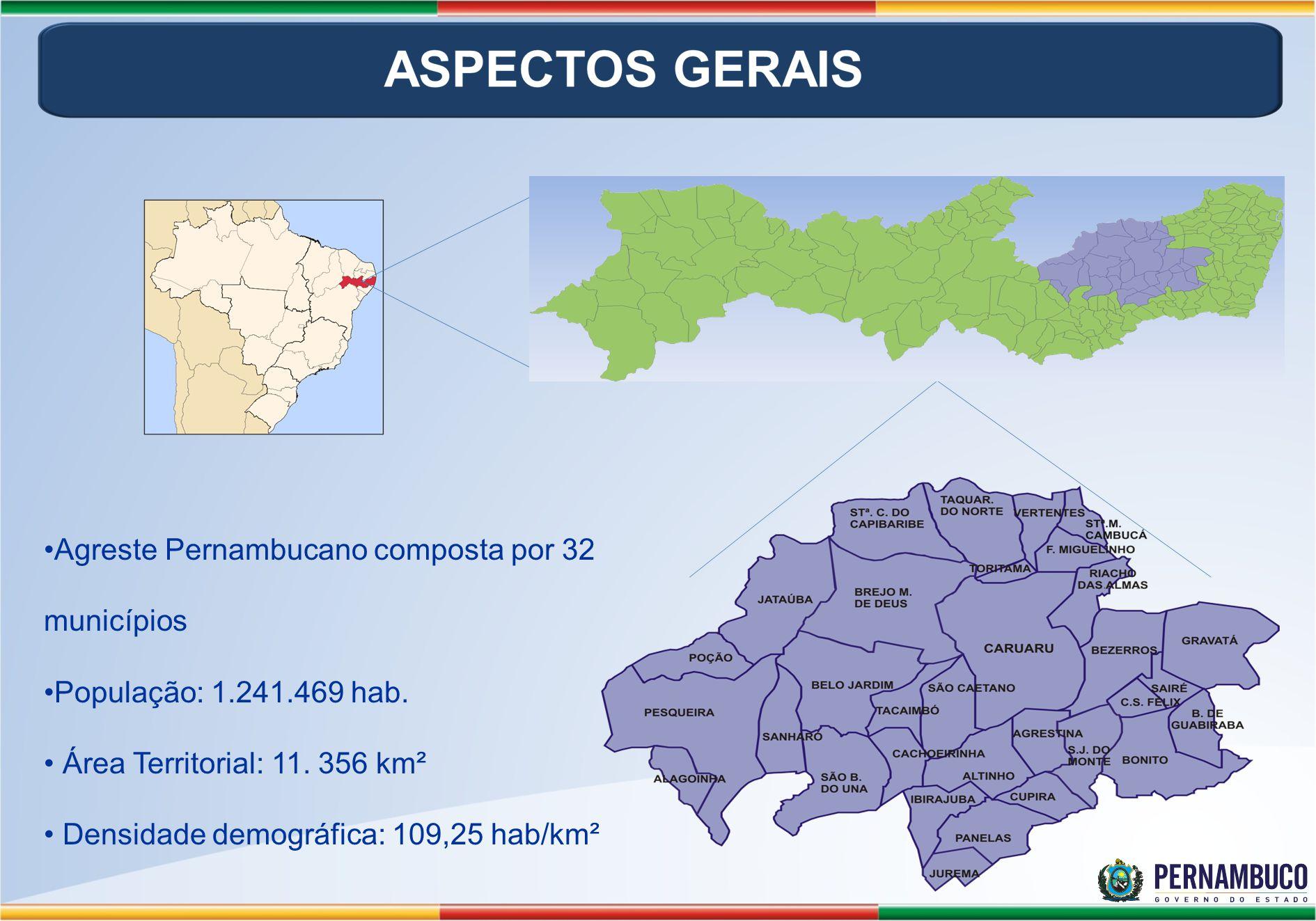 Agreste Pernambucano composta por 32 municípios População: 1.241.469 hab. Área Territorial: 11. 356 km² Densidade demográfica: 109,25 hab/km²
