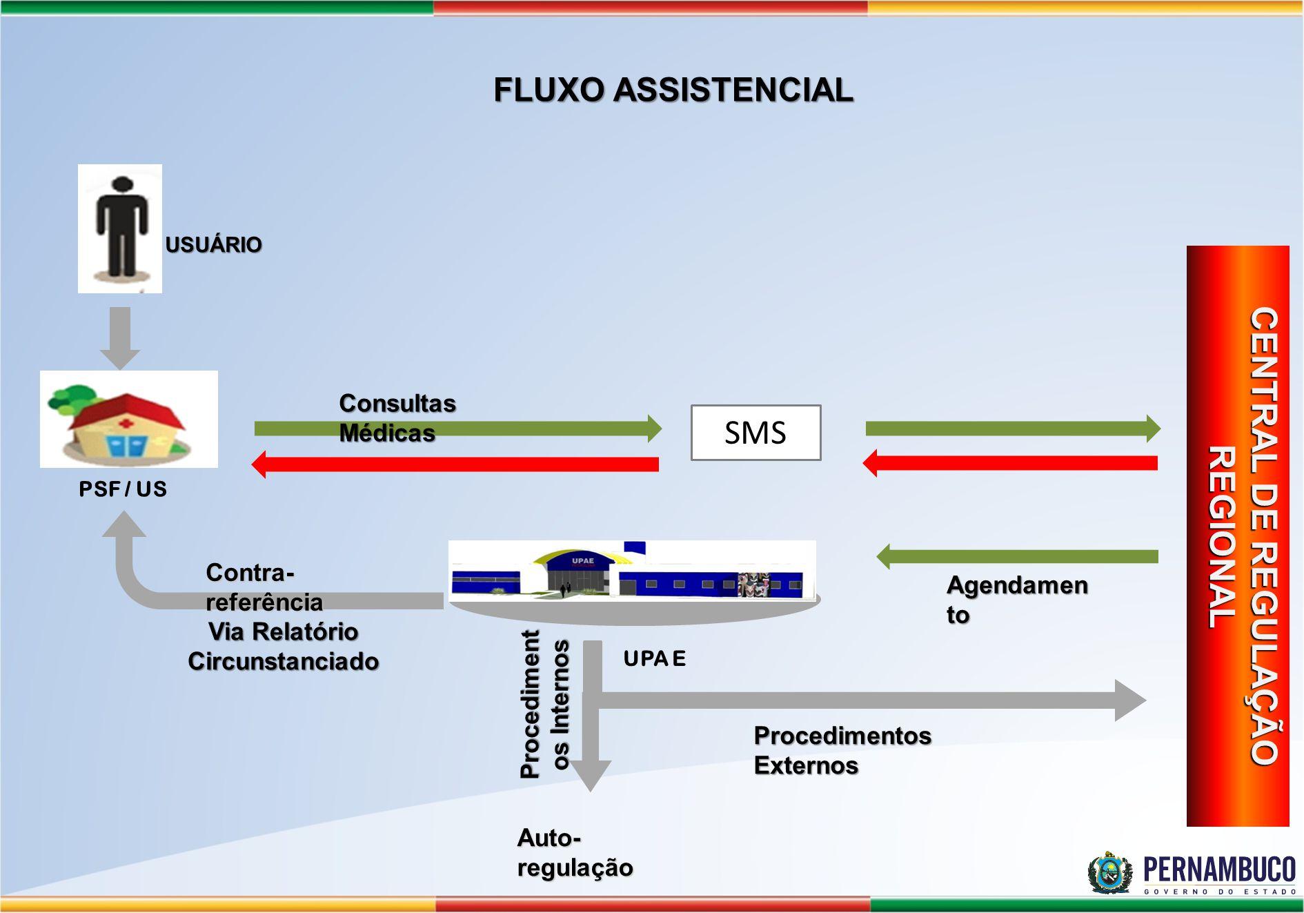 FLUXO ASSISTENCIAL USUÁRIO CENTRAL DE REGULAÇÃO REGIONAL UPA E SMS Consultas Médicas Contra- referência Auto- regulação Via Relatório Circunstanciado