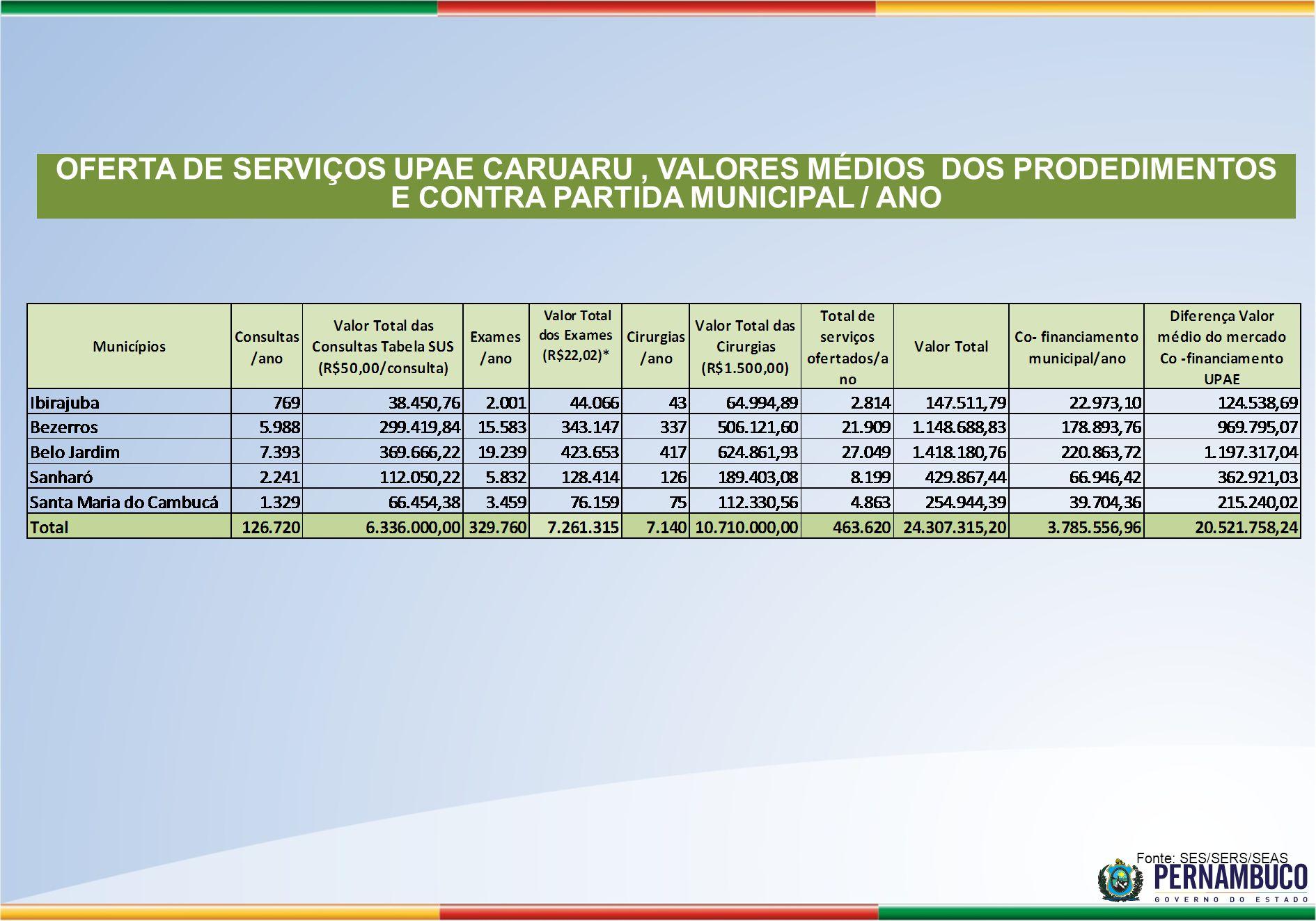 Fonte: SES/SERS/SEAS OFERTA DE SERVIÇOS UPAE CARUARU, VALORES MÉDIOS DOS PRODEDIMENTOS E CONTRA PARTIDA MUNICIPAL / ANO