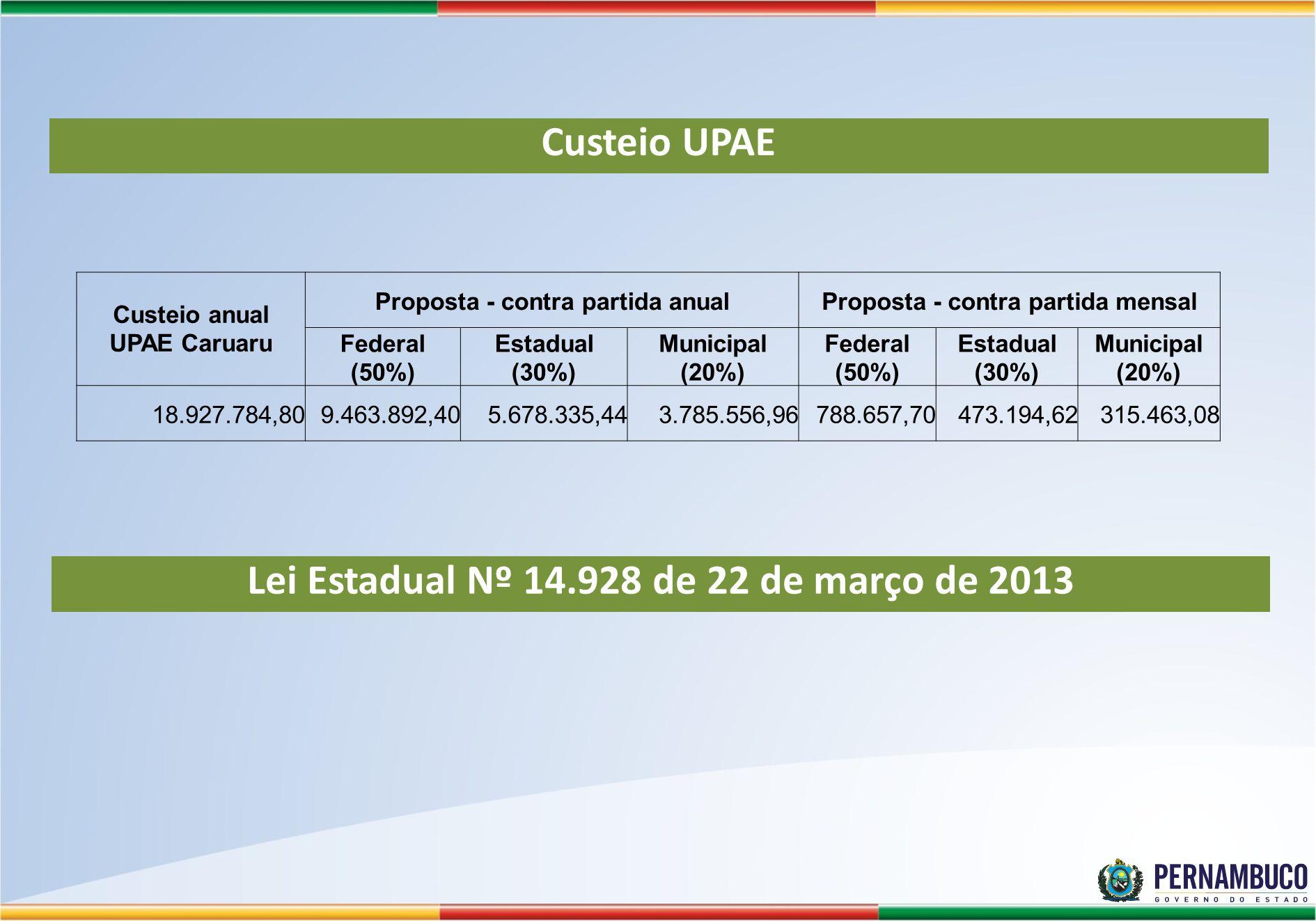 Lei Estadual Nº 14.928 de 22 de março de 2013 Custeio UPAE Custeio anual UPAE Caruaru Proposta - contra partida anualProposta - contra partida mensal Federal (50%) Estadual (30%) Municipal (20%) Federal (50%) Estadual (30%) Municipal (20%) 18.927.784,809.463.892,405.678.335,443.785.556,96788.657,70473.194,62315.463,08