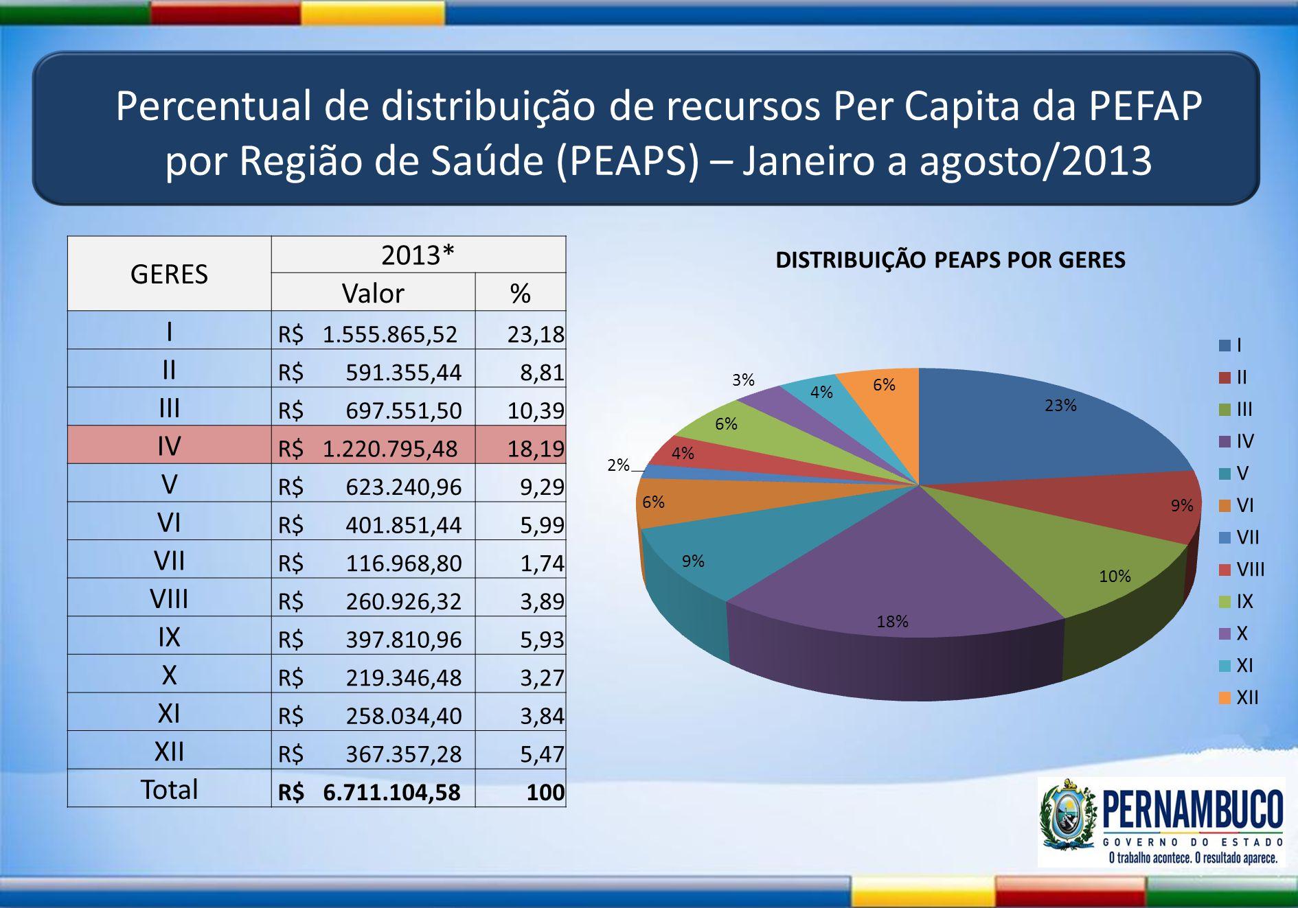 Percentual de distribuição de recursos Per Capita da PEFAP por Região de Saúde (PEAPS) – Janeiro a agosto/2013 GERES 2013* Valor% I R$ 1.555.865,5223,
