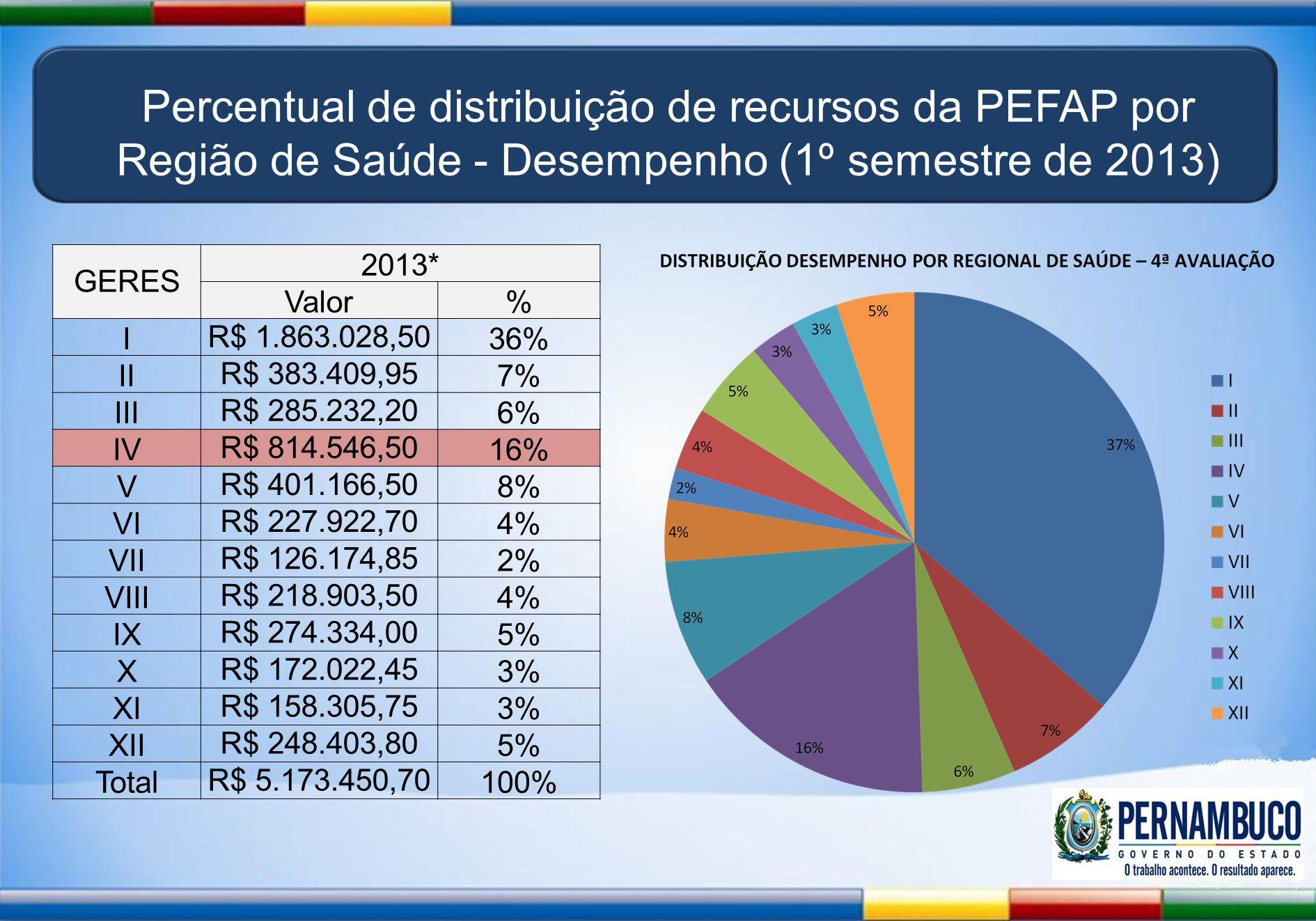 Percentual de distribuição de recursos da PEFAP por Região de Saúde - Desempenho (1º semestre de 2013) GERES 2013* Valor% I R$ 1.863.028,50 36% II R$ 383.409,95 7% III R$ 285.232,20 6% IV R$ 814.546,50 16% V R$ 401.166,50 8% VI R$ 227.922,70 4% VII R$ 126.174,85 2% VIII R$ 218.903,50 4% IX R$ 274.334,00 5% X R$ 172.022,45 3% XI R$ 158.305,75 3% XII R$ 248.403,80 5% Total R$ 5.173.450,70 100%