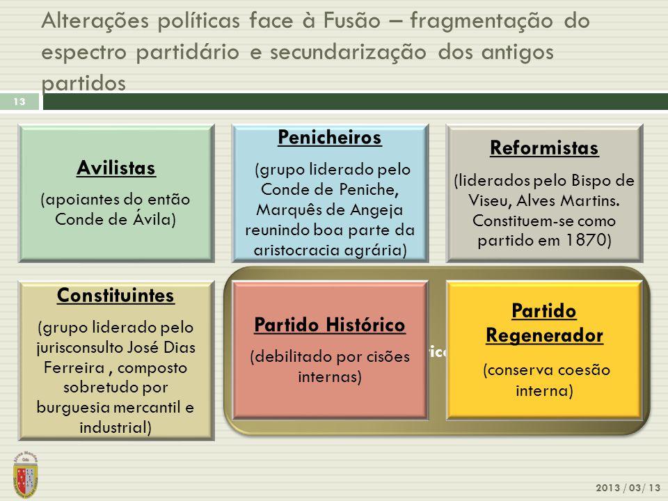 Os partidos políticos pré-existentes Alterações políticas face à Fusão – fragmentação do espectro partidário e secundarização dos antigos partidos 201