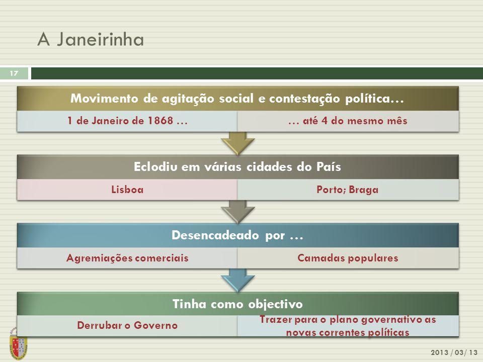 A Janeirinha 2013 / 03/ 13 17 Tinha como objectivo Derrubar o Governo Trazer para o plano governativo as novas correntes políticas Desencadeado por …