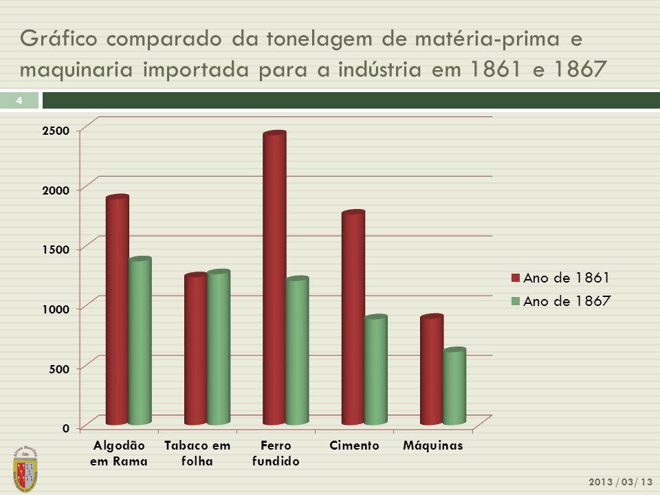 Gráfico comparado da tonelagem de matéria-prima e maquinaria importada para a indústria em 1861 e 1867 2013 / 03/ 13 4